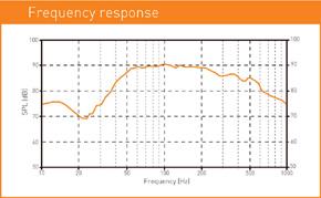 MACROM M1SW.1044 subwoofer - graf frekvence
