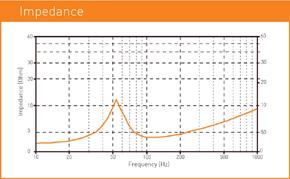 MACROM M1SW.1044 subwoofer - křivka impedance
