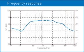 MACROM M1SW.1244 - graf frekvence