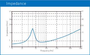 MACROM M1SW.1244 - graf impedance