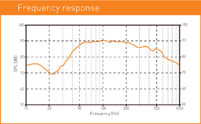 MACROM M2SW.1044 - graf frekvence