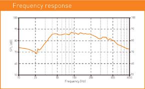 MACROM M2SW.1244 - graf frekvence