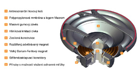 MACROM M2SW.1044 - konstrukce