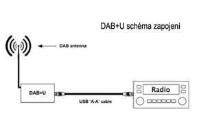 Dension DAB+U radiový přijímač - zapojení