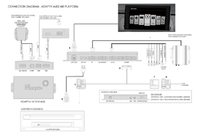 Adaptiv Audi A4 (12-15) / A5 (12->) - schema zapojení