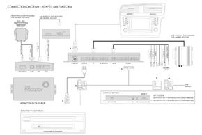 Adaptiv Seat - schéma zapojení