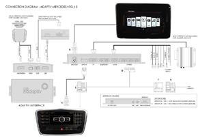 Adaptiv Mercedes - schema zapojení