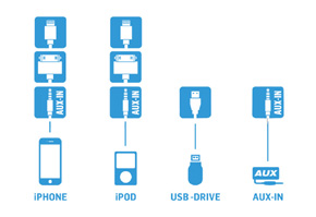 GATEWAY 300 iPOD/USB/AUX vstup Audi / Seat - kompaktibilita